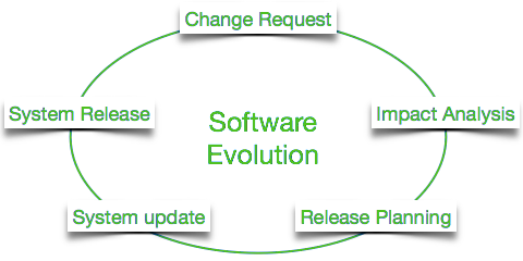 software_evolution