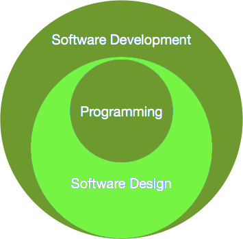 software_paradigm