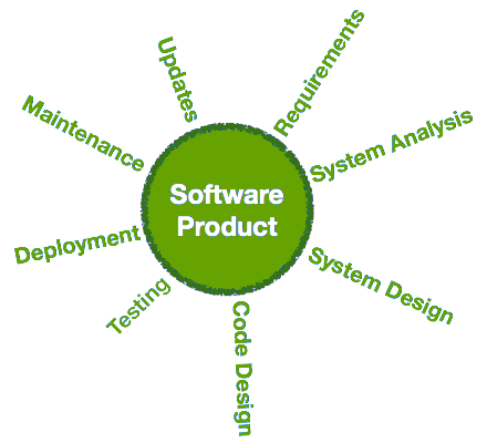 software_product