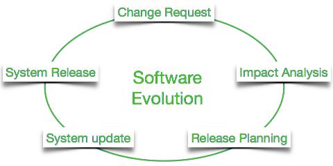 software_evolution