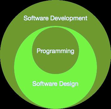 software_paradigm